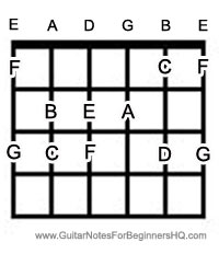 guitar notes chart for beginners