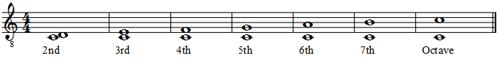 Musical Intervals