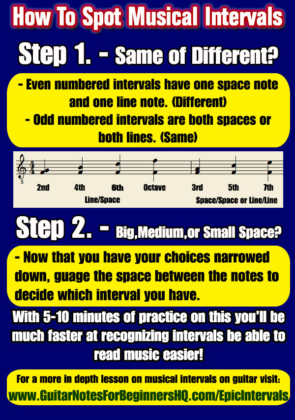 the epic guide to intervals for beginning guitar. Black Bedroom Furniture Sets. Home Design Ideas