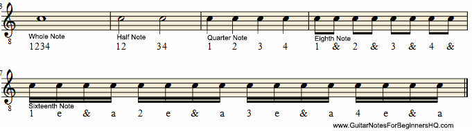 Rhythm Note Types with Count